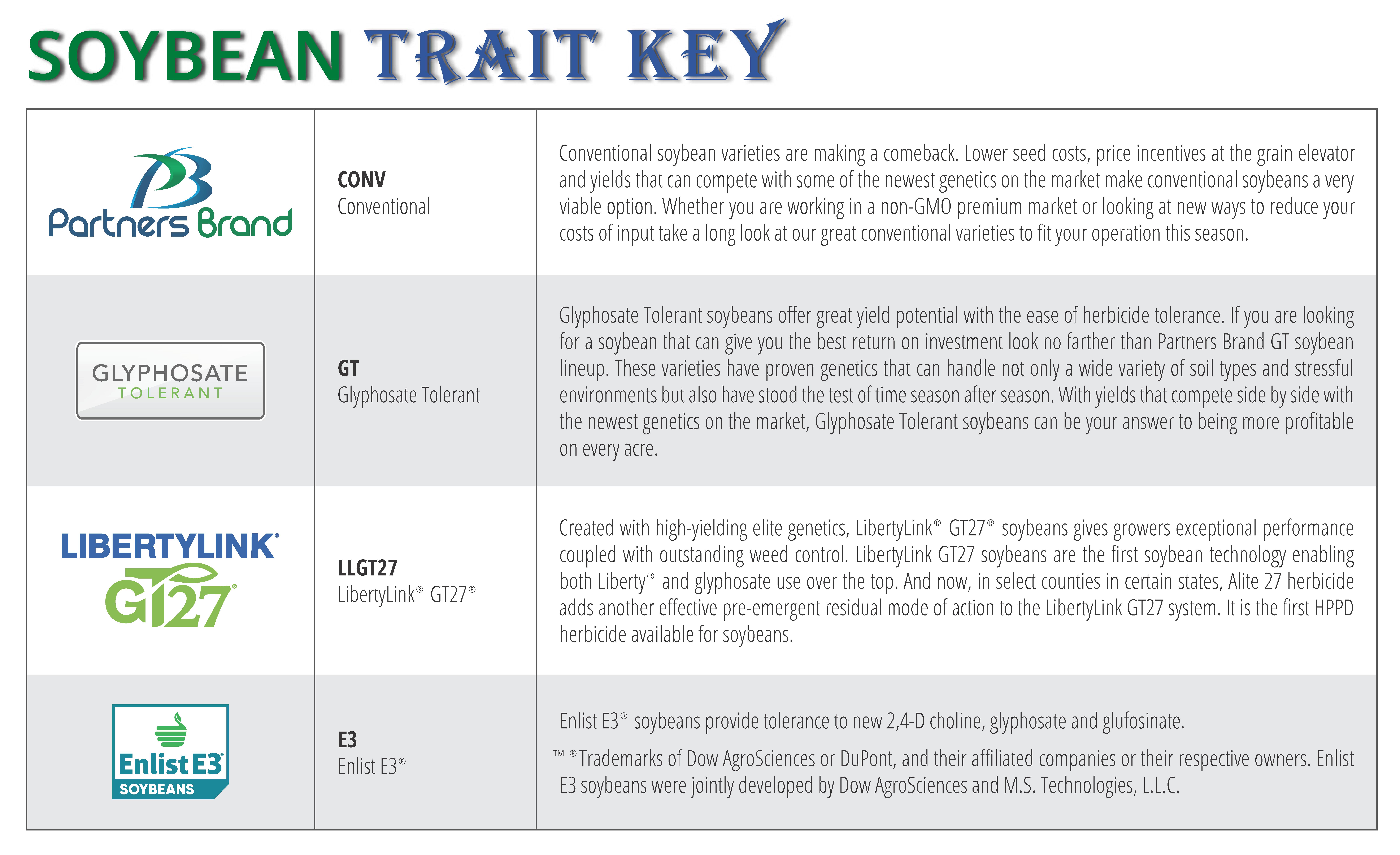 Soybean Trait Key